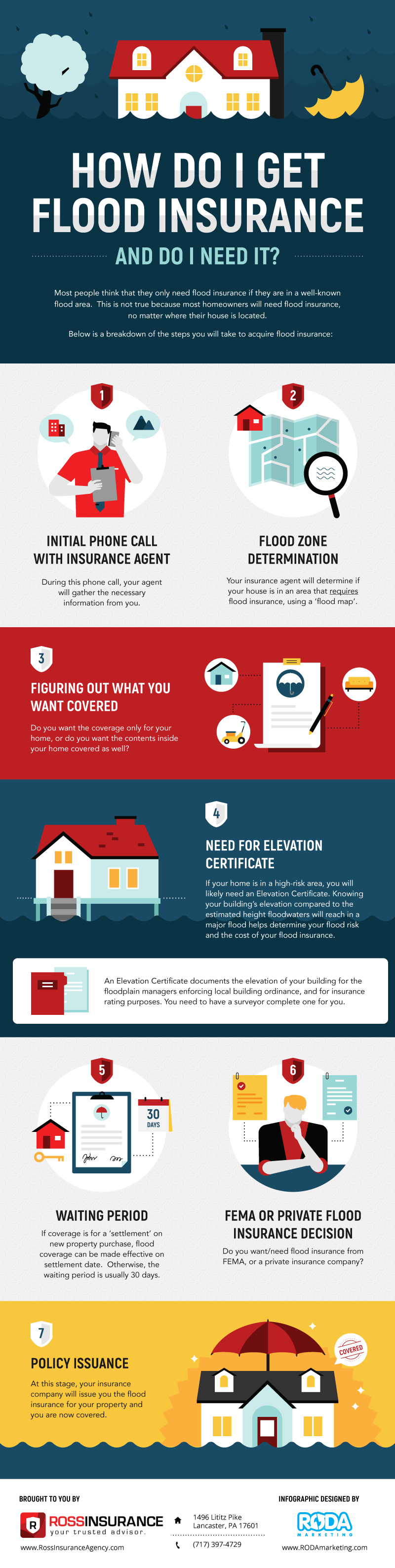 RossInsuranceAgency.com_Infographic_April2020
